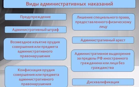 Дополнительные и основные виды административных наказаний.
